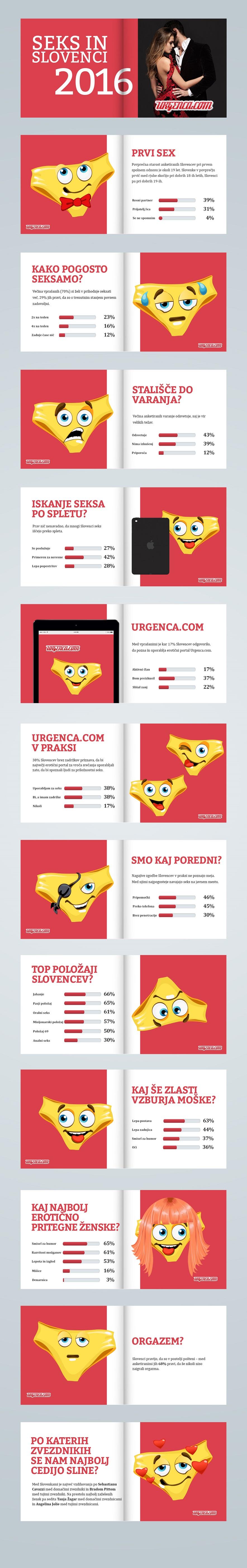 Seks-in-Slovenci-2016-Urgenca-Infografika-avanture-erotika-zmenki