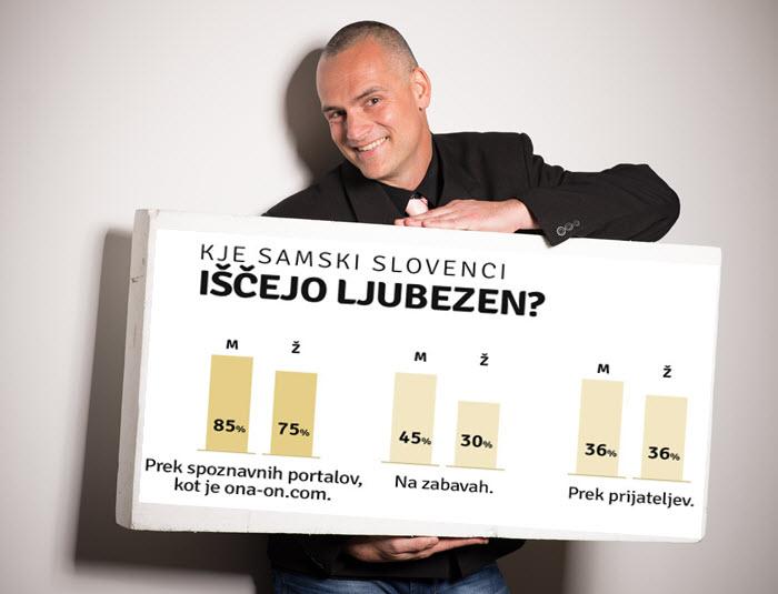 Luka Kogovšek, vodja portal ona-on.com