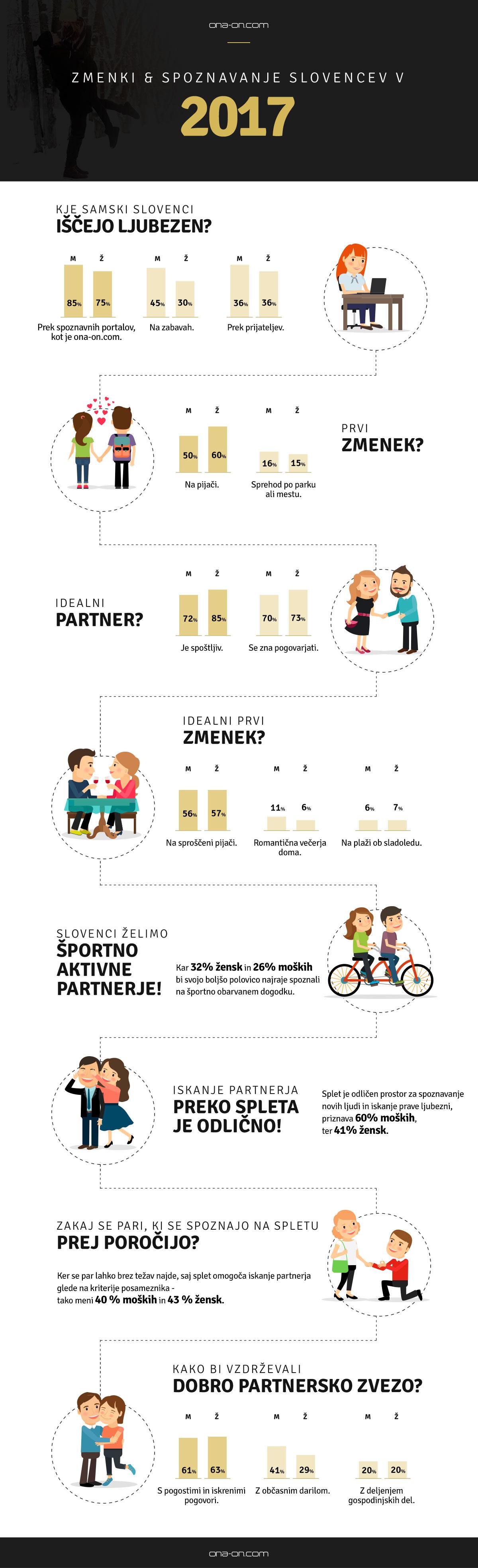ona-on-zasebni-stiki-resne-zveze-zmenki-anketa-zmenki-spoznavanje-2017-infografika