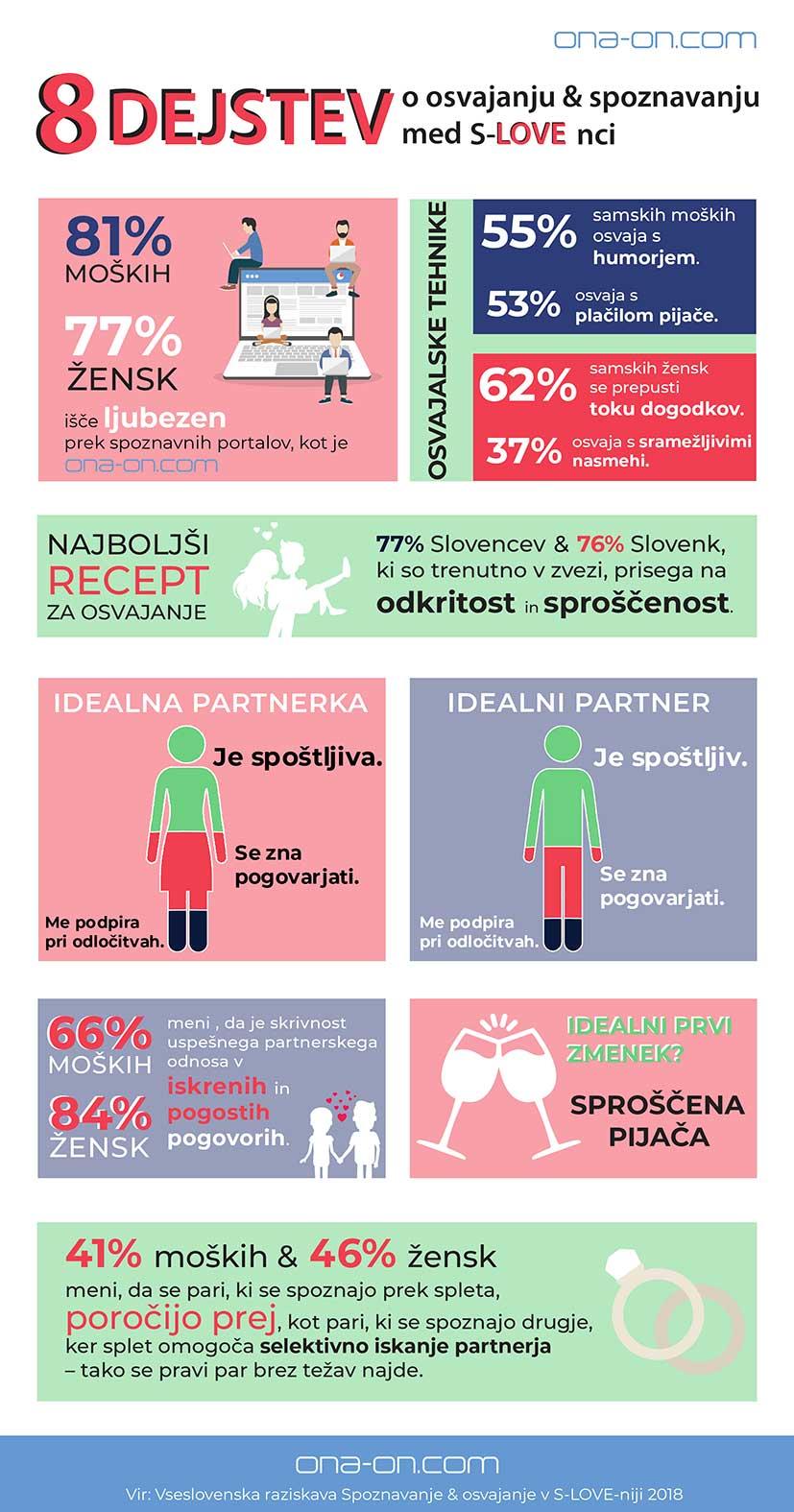 osvajanje-spoznavanje-slovenci-anketa-ona-on