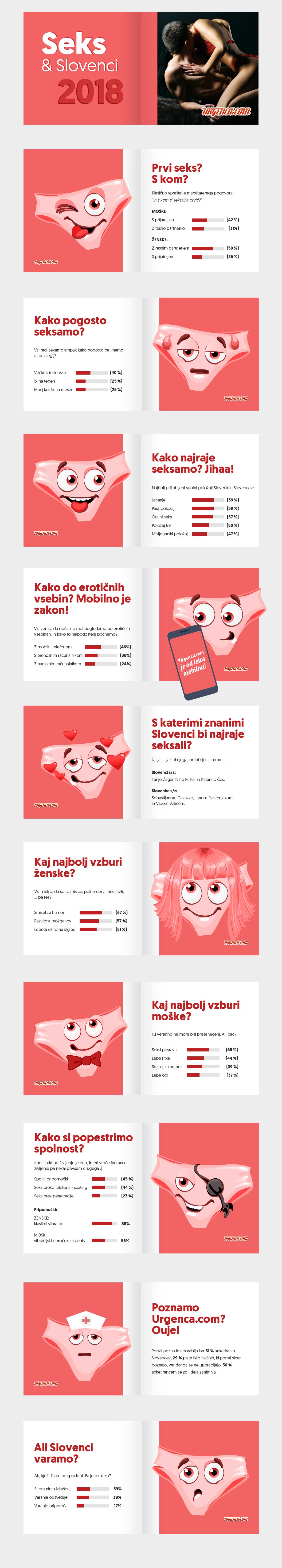 Seks in Slovenci infografika
